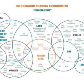 a venn diagram of LAPD's information sharing environment