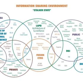 a venn diagram of LAPD's information sharing environment
